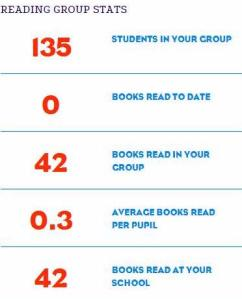Read for my school stats 19.1.2016